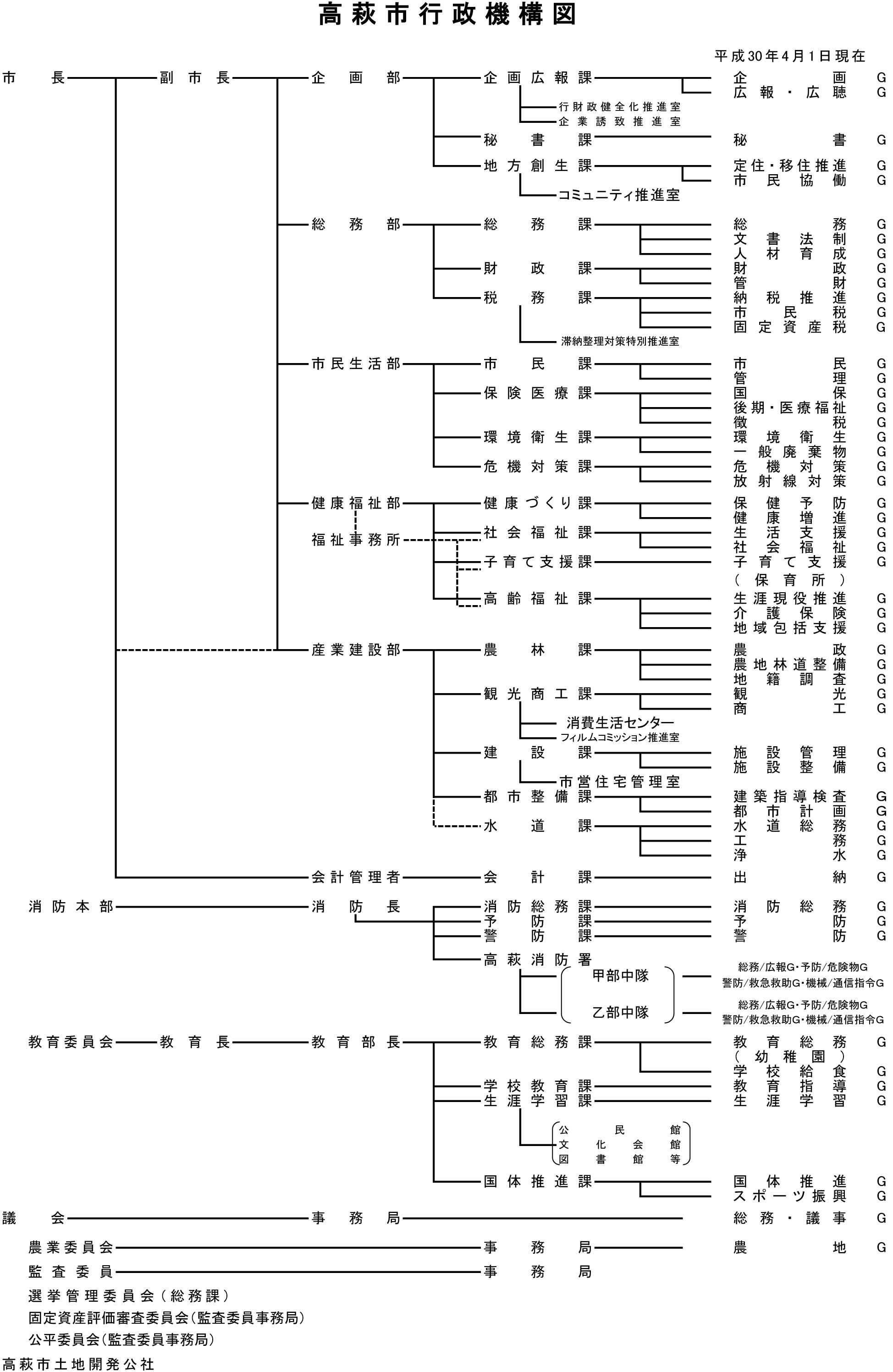 『H30 行政組織図』の画像