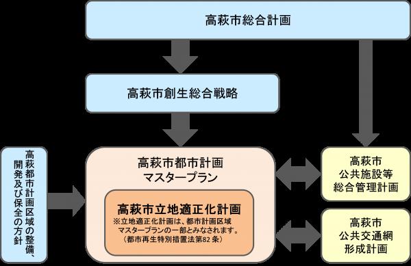 『総合計画図』の画像