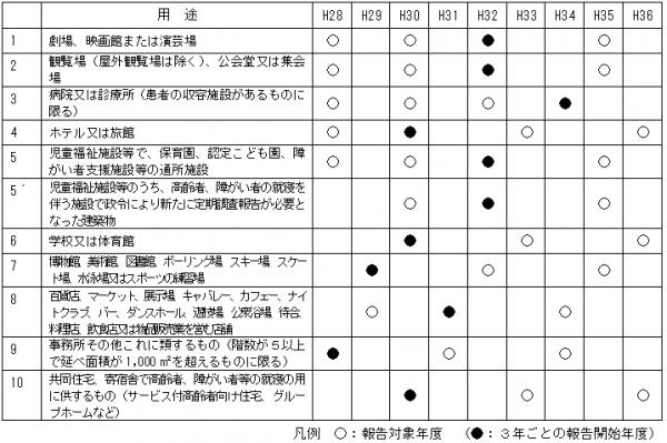 H28定期報告対象年度表
