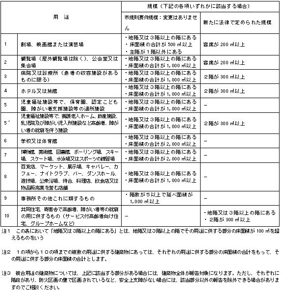 H28定期報告対象表
